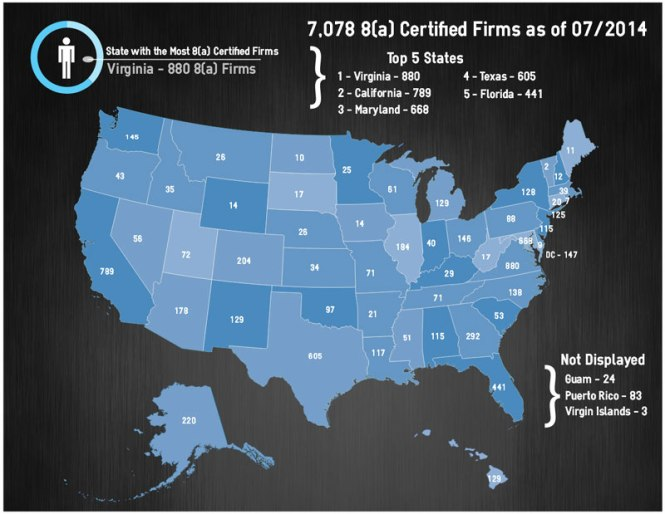 8(a) Certified Firms as of July 1, 2014