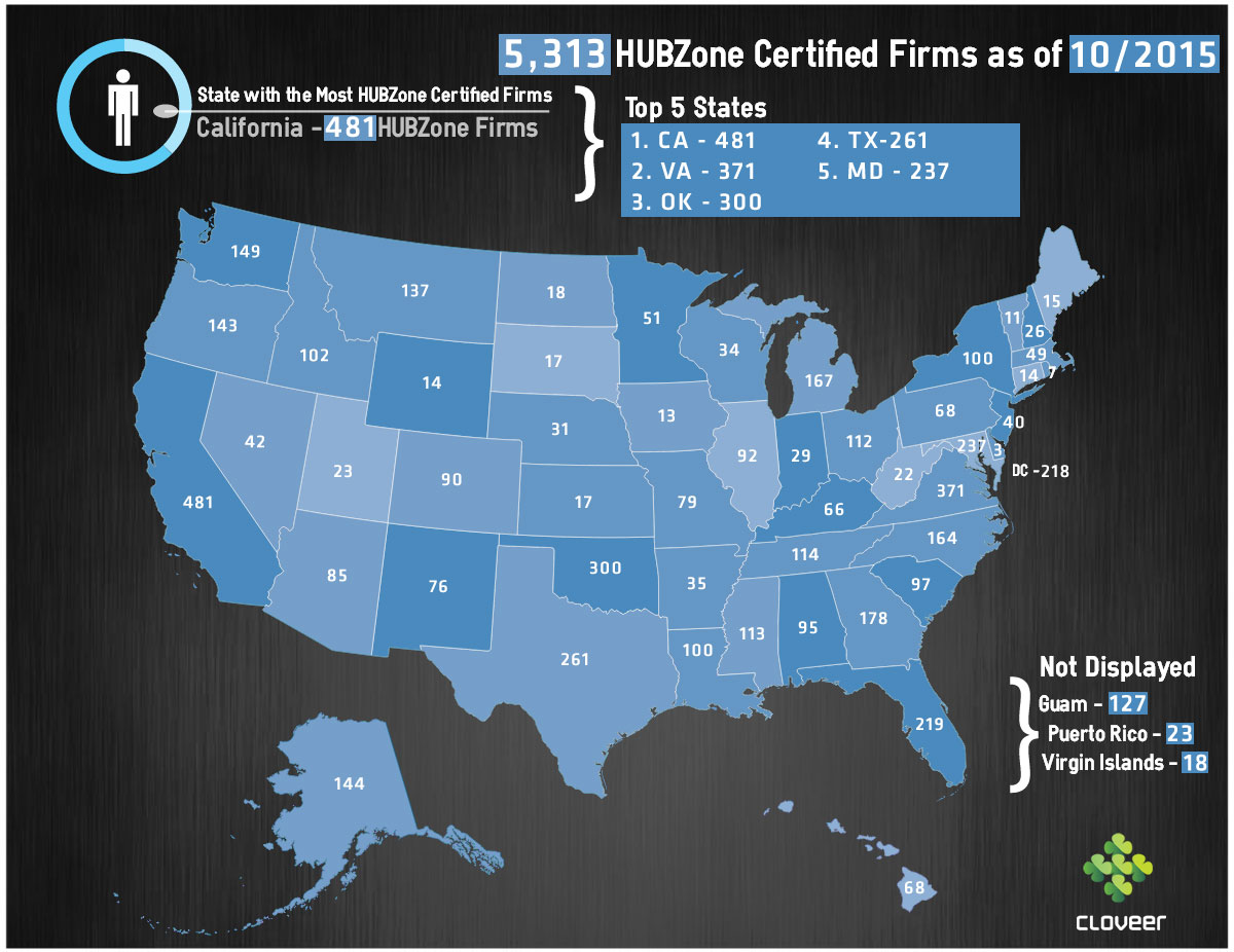 Top 5 States with SBA HUBZone Businesses – 8a Certification and